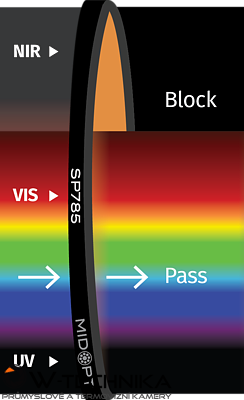 Optický filtr MidOpt - SP785 dolní propust  425 - 770nm