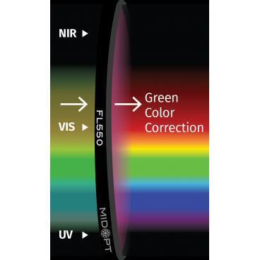 Optický filtr MidOpt - FL550 vyvážení barev v pásmu 400 - 700 nm - 1
