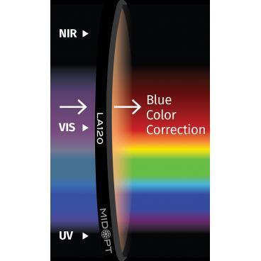 Optický filtr MidOpt - LA120 vyvážení barev v pásmu 400 - 700 nm - 1