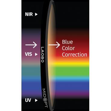 Optický filtr MidOpt - LA080 vyvážení barev v pásmu 400 - 700 nm - 1