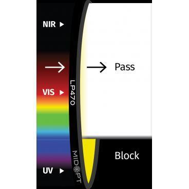 Optický filtr MidOpt - LP470 horní propust 480 - 1100 nm - 1