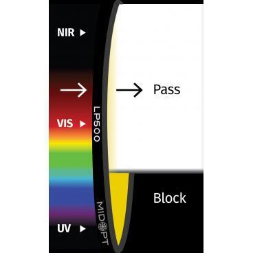 Optický filtr MidOpt - LP500 horní propust 510 - 1100 nm - 1