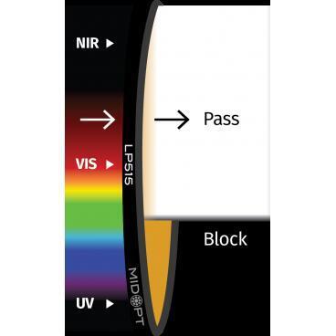 Optický filtr MidOpt - LP515 horní propust 520 - 1100 nm - 1