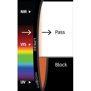 Optický filtr MidOpt - LP530 horní propust 545 - 1100nm - 1