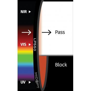 Optický filtr MidOpt - LP550 polarizační v pásmu 560 - 1100 nm - 1