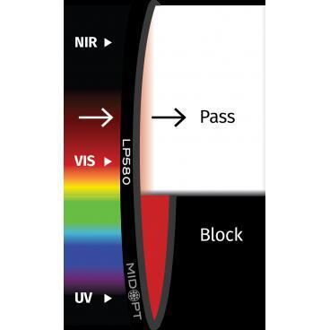 Optický filtr MidOpt - LP580 polarizační v pásmu 585 - 1100 nm - 1
