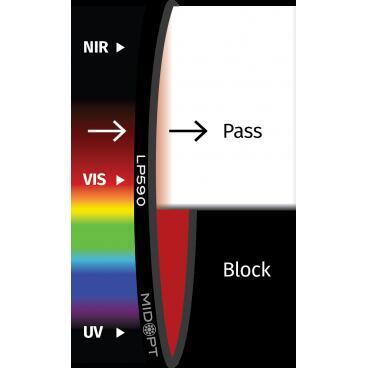 Optický filtr MidOpt - LP590 horní propust 605 - 1100 nm - 1