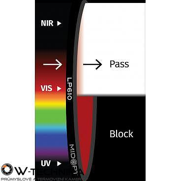 Optický filtr MidOpt - LP610 polarizační v pásmu 620 - 1100 nm - 1