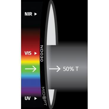 Optický filtr MidOpt - ND030 útlumový v pásmu 425 - 675 nm - 1