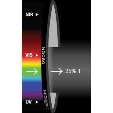 Optický filtr MidOpt - ND060 útlumový v pásmu 425 - 675 nm - 1