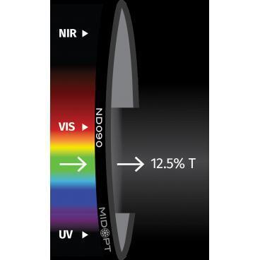 Optický filtr MidOpt - ND090 útlumový v pásmu 425 - 675 nm - 1