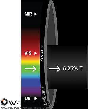 Optický filtr MidOpt - ND120 útlumový v pásmu 425 - 675 nm - 1