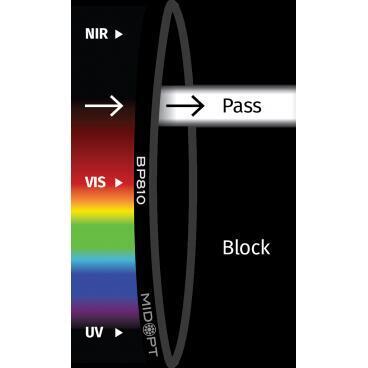 Optický filtr MidOpt - BN810 pásmová propust 798 - 820 nm - 1