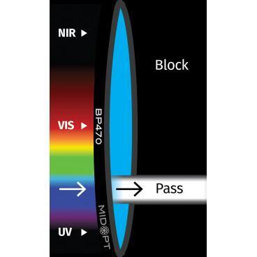 Optický filtr MidOpt - BP470 pásmová propust 425 - 495 nm - 1