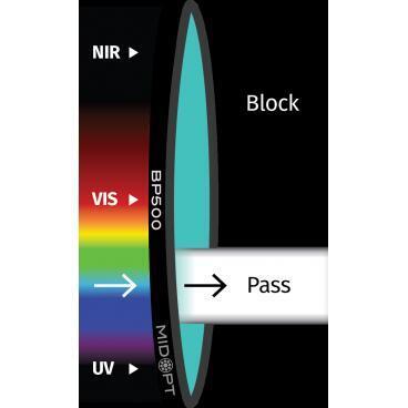 Optický filtr MidOpt - BP500 pásmová propust 440 - 555 nm - 1