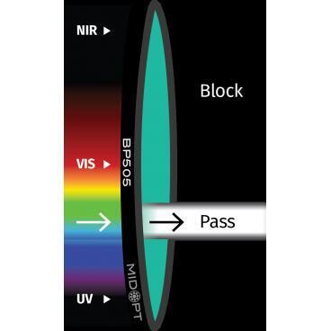 Optický filtr MidOpt - BP505 pásmová propust 485 - 550 nm - 1