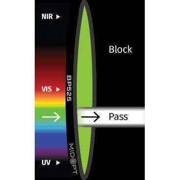 Optický filtr MidOpt - BP525 pásmová propust 500 - 555 nm - 1