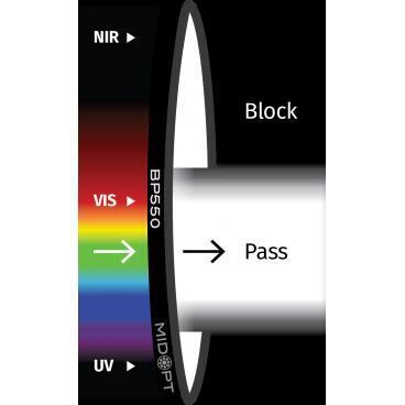 Optický filtr MidOpt - BP550 pásmová propust 410 - 690 nm - 1