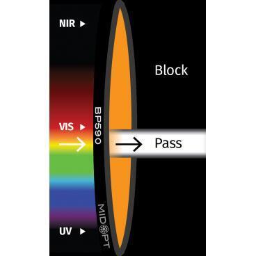 Optický filtr MidOpt - BP590 pásmová propust 560 - 600 nm - 1