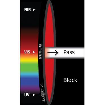Optický filtr MidOpt - BP635 pásmová propust 615 - 645 nm - 1