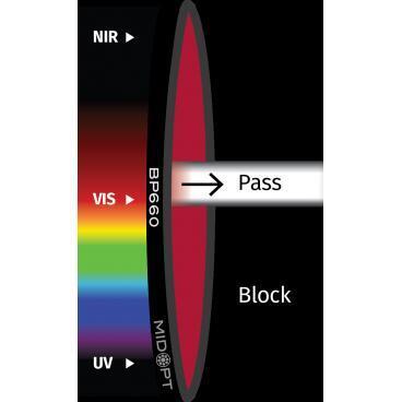 Optický filtr MidOpt - BP660 pásmová propust 640 - 680 nm - 1