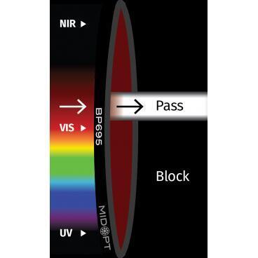 Optický filtr MidOpt - BP695 pásmová propust 680 - 720 nm - 1