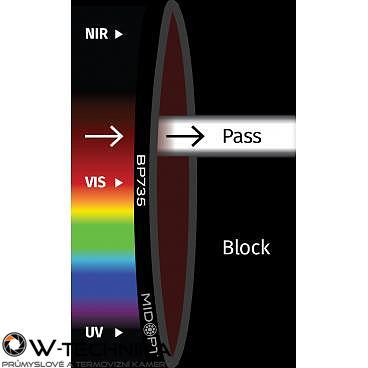 Optický filtr MidOpt - BP735 pásmová propust 715 - 780 nm - 1