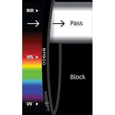 Optický filtr MidOpt - BP800 pásmová propust 745 - 950 nm - 1