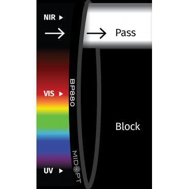 Optický filtr MidOpt - BP880 pásmová propust 845 - 930 nm - 1