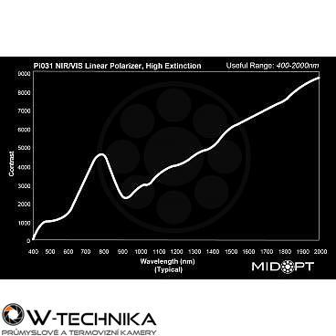 Optický filtr MidOpt - Pi031 polarizační v pásmu 400 - 2000 nm