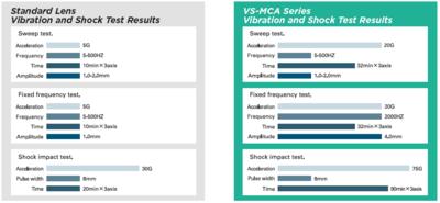 Objektiv VS Technology VS-MCA 4 až 75 mm - 2