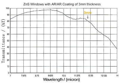 IR okénko ze sulfidu zinečnatého (ZnS)  pro termografii - 2