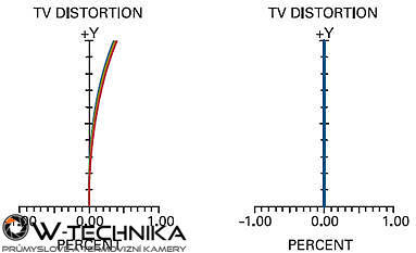 Objektiv VS Technology VS-TCH - 2