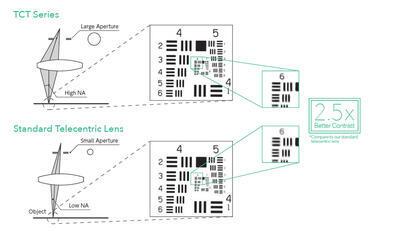 Objektiv VS Technology VS-TCT - 2