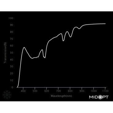 Optický filtr MidOpt - FL550 vyvážení barev v pásmu 400 - 700 nm - 2