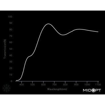 Optický filtr MidOpt - LA120 vyvážení barev v pásmu 400 - 700 nm - 2