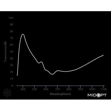 Optický filtr MidOpt - LB080 vyvážení barev v pásmu 400 - 700 nm - 2