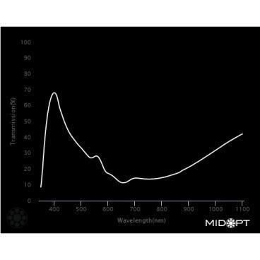 Optický filtr MidOpt - LB120 vyvážení barev v pásmu 400 - 700 nm - 2