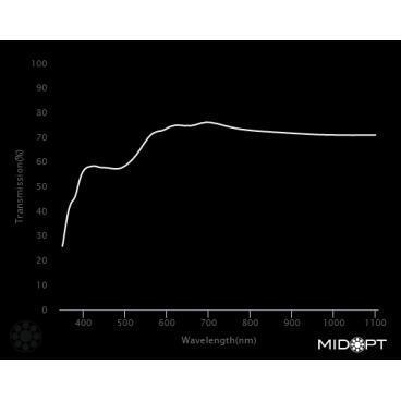 Optický filtr MidOpt - LA080 vyvážení barev v pásmu 400 - 700 nm - 2