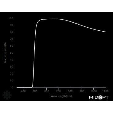 Optický filtr MidOpt - LP500 horní propust 510 - 1100 nm - 2