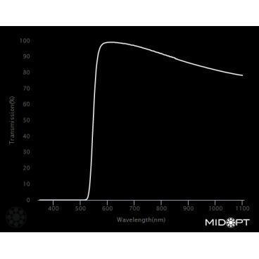 Optický filtr MidOpt - LP550 polarizační v pásmu 560 - 1100 nm - 2