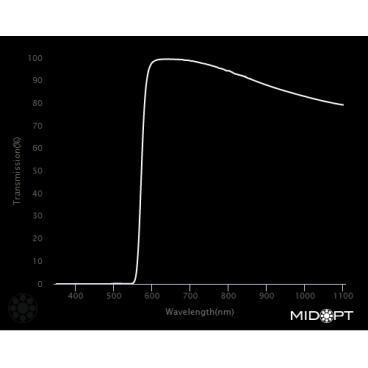 Optický filtr MidOpt - LP580 polarizační v pásmu 585 - 1100 nm - 2