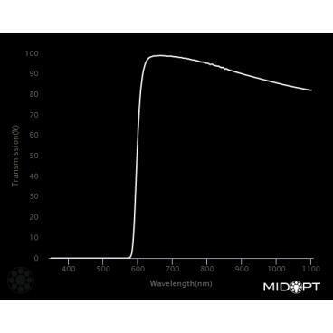 Optický filtr MidOpt - LP590 horní propust 605 - 1100 nm - 2