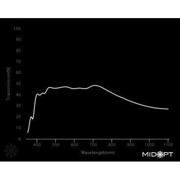 Optický filtr MidOpt - ND030 útlumový v pásmu 425 - 675 nm - 2