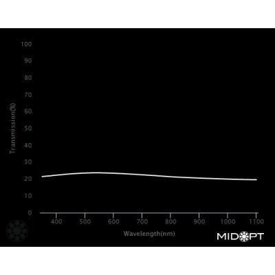 Optický filtr MidOpt - Ni060 útlumový v pásmu 400 - 2000 nm - 2