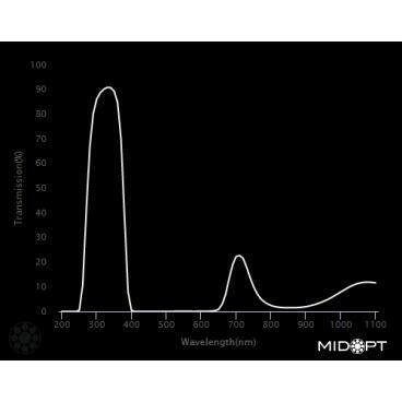 Optický filtr MidOpt - BP324 pásmová propust 290 - 365 nm - 2