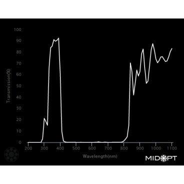 Optický filtr MidOpt - BP365 pásmová propust 335 - 400 nm - 2