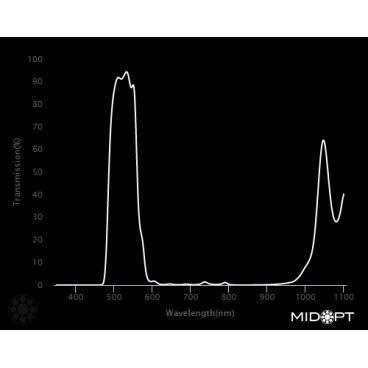 Optický filtr MidOpt - BP525 pásmová propust 500 - 555 nm - 2