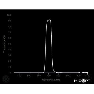 Optický filtr MidOpt - BP695 pásmová propust 680 - 720 nm - 2