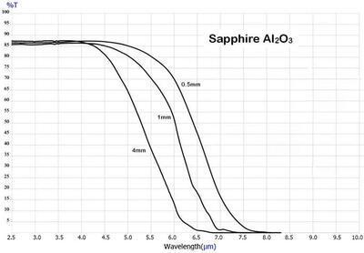 IR okénko ze safíru (Al2O3) – oxidu hlinitého - pro termografii - 2